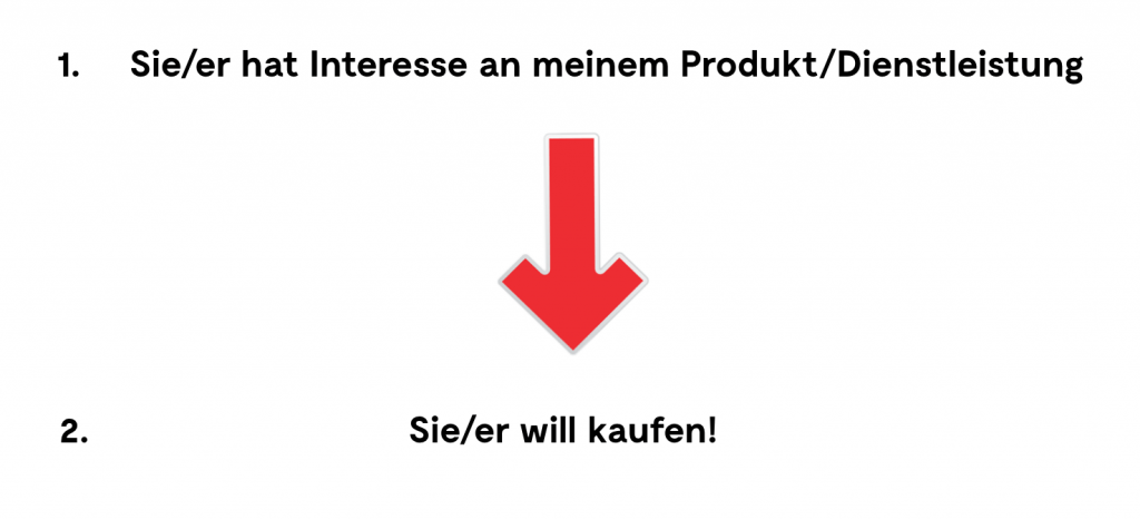 Grafik 2 Mehr Geschäft – Online-Marketing