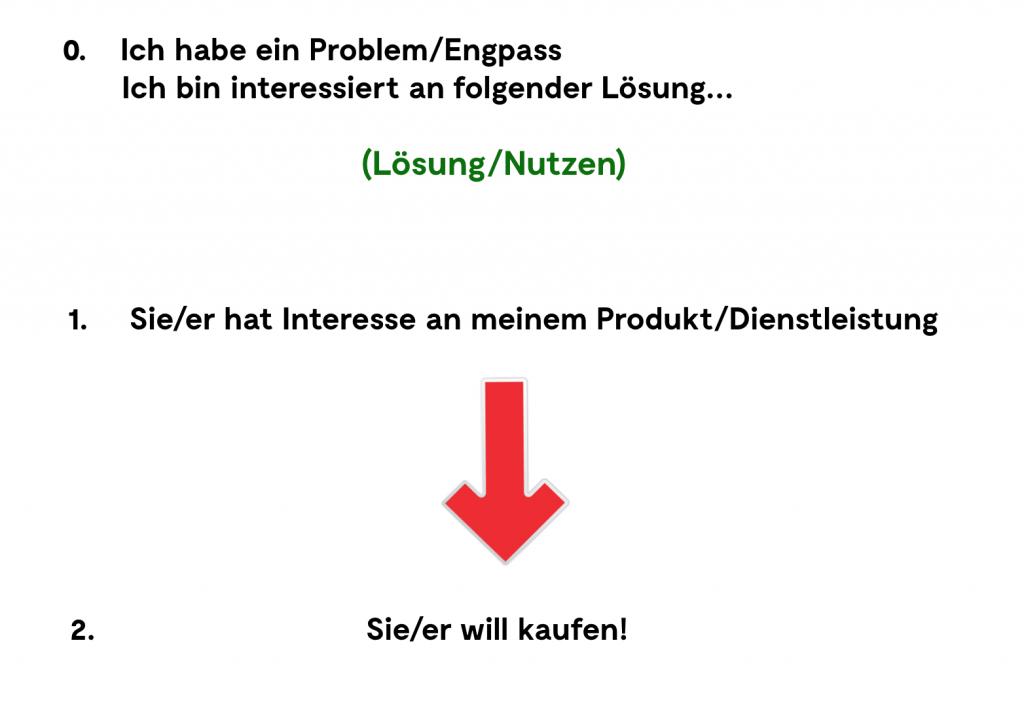 Grafik 3 Mehr Geschäft – Online-Marketing