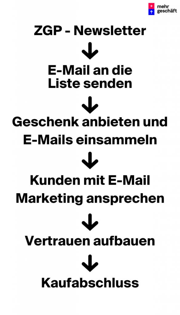 ZGP – Newsletter Mehr Geschäft – Online-Marketing